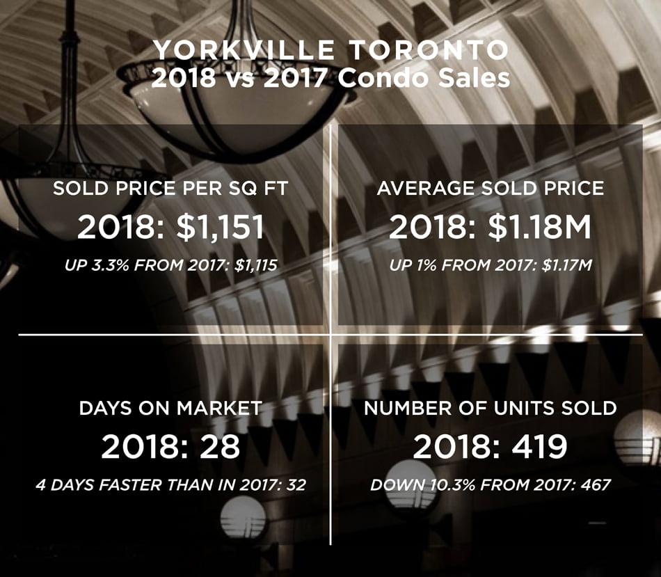Yorkville Toronto Condo Sales Sold Prices Per Square Foot 2018 vs 2017 Victoria Boscariol Chestnut Park Real Estate