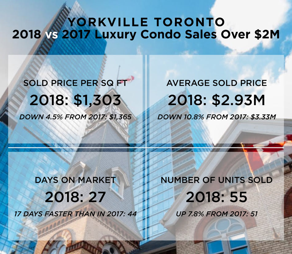 Yorkville Toronto Luxury Condo Sales Sold Prices Per Square Foot 2018 vs 2017 Victoria Boscariol Chestnut Park Real Estate