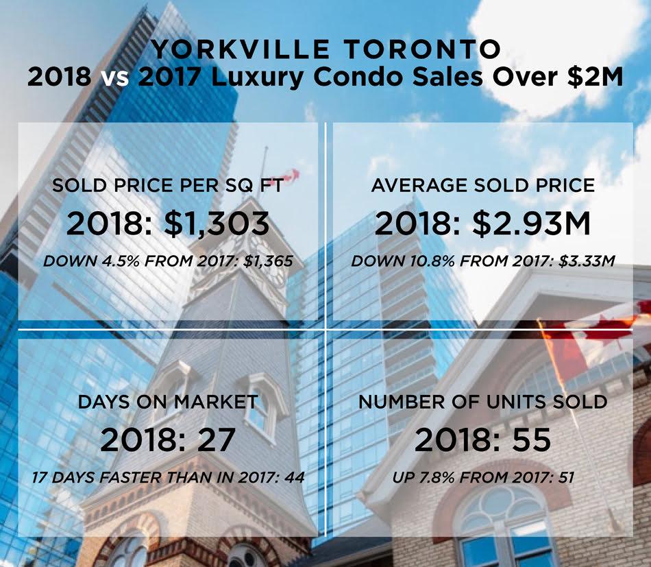 Yorkville Toronto Luxury Condo Sales Sold Prices Per Square Foot 2018 vs 2017 Victoria Boscariol Chestnut Park Real Estate