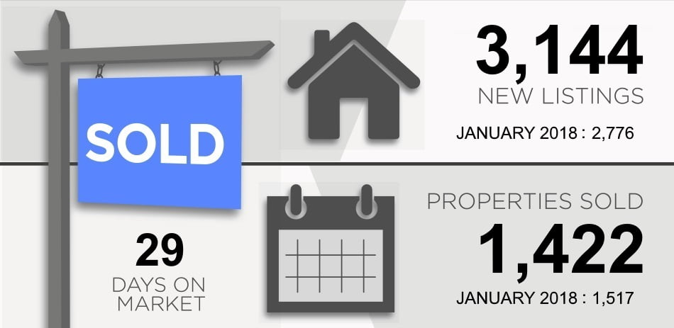 Toronto Real Estate Market Report February 2019 New Listings Properties Sold Victoria Boscariol Chestnut Park Real Estate