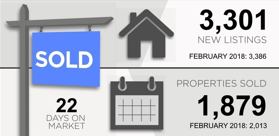 Toronto Real Estate Market Report March 2019 New Listings Properties Sold Victoria Boscariol Chestnut Park Real Estate
