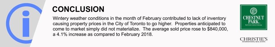 Toronto Real Estate Sales Market Report March 2019 Victoria Boscariol Chestnut Park Real Estate