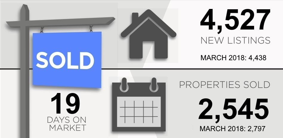 Toronto Real Estate Market Report April 2019 New Listings Properties Sold Victoria Boscariol Chestnut Park Real Estate