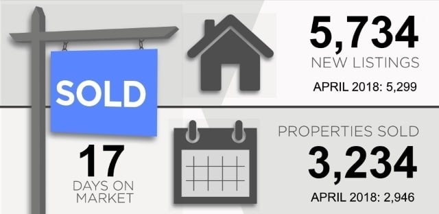 Toronto Real Estate Market Report MAY 2019 New Listings Properties Sold Victoria Boscariol Chestnut Park Real Estate r